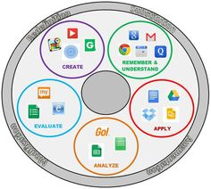 Bloom's and SAMR Wheel: http://www.hackensackschools.org/webpages/mcarroll/class.cfm?subpage=1160522