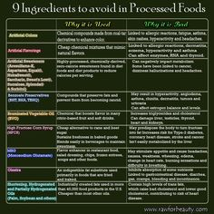 If you are going to eat processed foods, here are some ingredients to avoid, from Raw For Beauty