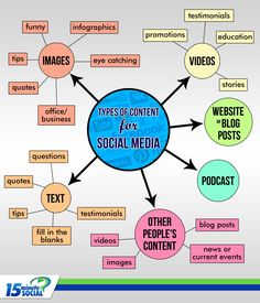 Types of social media content