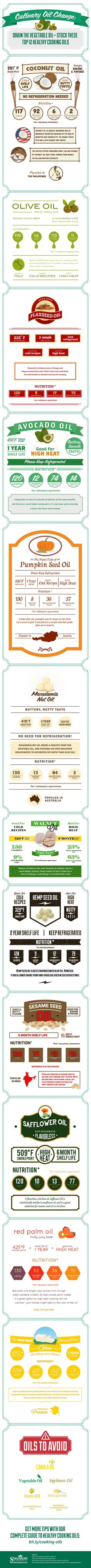 TOP HEALTHY COOKING OILS INFOGRAPHIC – A complete comparison guide to the top healthy cooking oils—health benefits, tips, recipes & video demos.