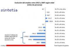España y la crisis de los 35 años