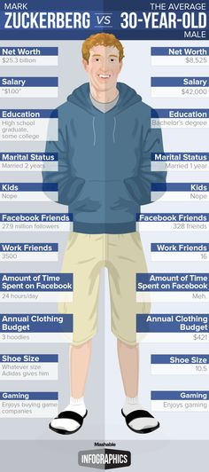 Mark Zuckenberg vs the average 30 year old male #infographic