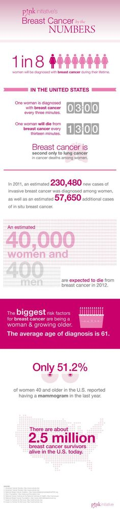 Infographic: One way to share breast cancer numbers