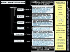 Mapa de la taxonomía de Bloom para la era digital #infografia #infographic | TICs y Formación