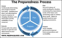 The Prepper Protection Process - Integrating Prepper Protection Into the Preparedness Process - Prepography | Prepography