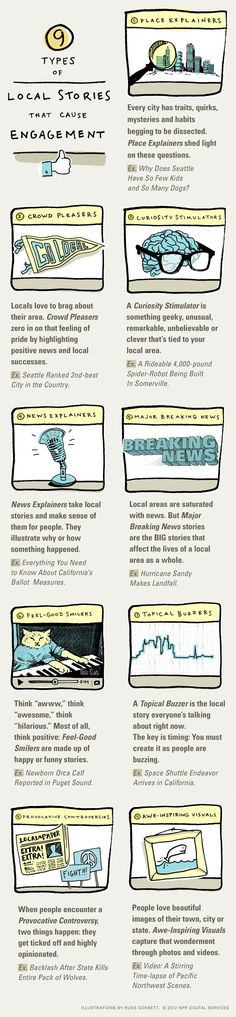 The nine types of local stories that cause engagement➚  -- ... we shared with you the results of an experiment by NPR Digital Services into what kinds of local news stories generated the most engagement (liking, sharing, commenting) on Facebook. After testing out lots of stories from NPR member stations, Eric Athas and Teresa Gorman were able to identify — and categorize — the stories that work best. / Nov 28 '12