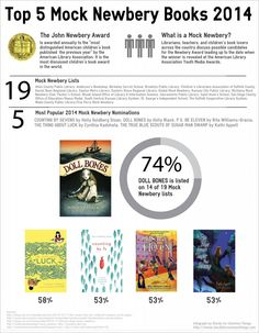 """<2013 pin> What a great infograph! Have you read the """"top five""""?"""