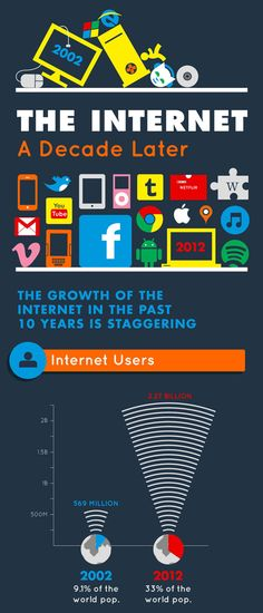 How the Internet has Changed in the Last 10 Years [Infographic]