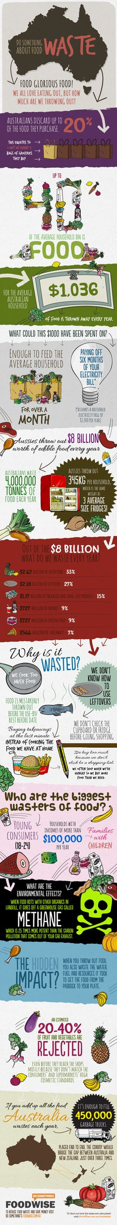 Do Something About Food Waste