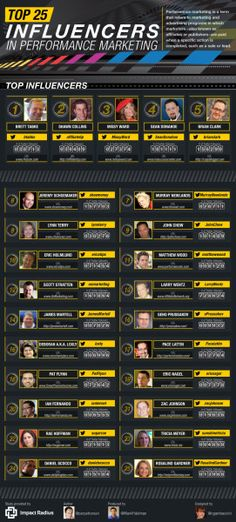 Top 25 Performance Marketing Influencers of 2014 -