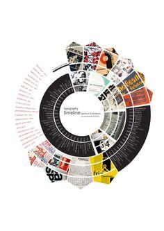 typography timeline layout inspiration