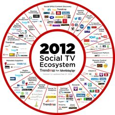The Exploding #SocialTV Ecosystem: A Fall Update | A Newly Expanded Snapshot of the Companies, Platforms and Services Surrounding Social TV by Trendrr for AdAge