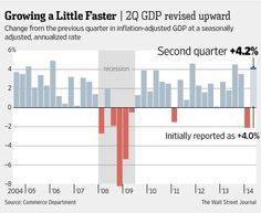 U.S. GDP rebound was more robust than previously estimated http://on.wsj.com/1qMcbur