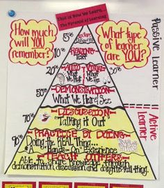Classroom Anchor Charts and Posters learn pyramid, anchors, school stuff, classroom anchor charts, educ, learning, posters, teach idea, teacher resources