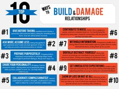10 Ways to Quickly Build or Damage Relationships | LinkedIn