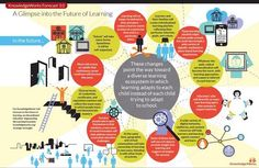 The Future of Education Infographic