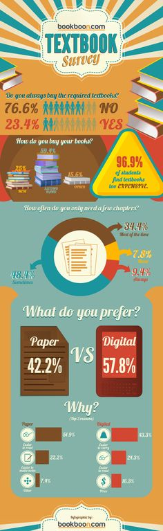 Infographic: US Students Prefer Digital Over Paper Textbooks