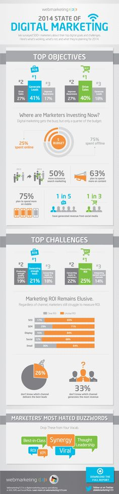 What Digital Marketers Are Planning For 2014 - #infographic #digitalmarketing