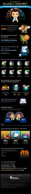 Is social media making us socially awkward?