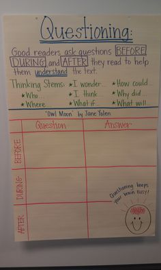 Questioning Anchor Chart - Thinking Stems - Think Aloud Lesson - 2nd Grade - Owl Moon by Jane Yolen - Credit to @Kristen - Storefront Life - Storefront Life Rexroad Seth