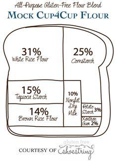 Gluten free flour ratios for baking