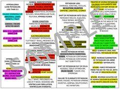 Electrolytes Chart For Nursing School