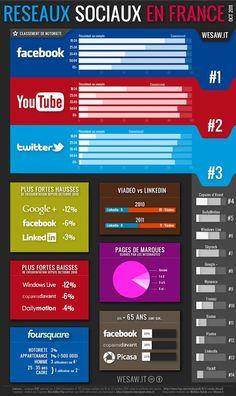 réseaux sociaux, facebook, twitter, linked in et autres
