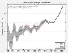 ten year data analysis comparison graph