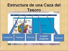 Las cazas del tesoro a examen: cómo trabajar la lectura comprensiva | Nuevas tecnologías aplicadas a la educación | Educa con TIC
