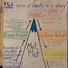 Story plot anchor chart
