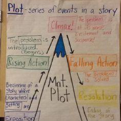 Story plot anchor chart