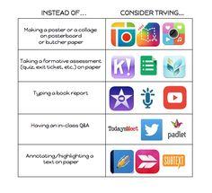 INSTEAD OF CHARTS allow teachers to consider apps as alternatives to paper and pencil tasks: http://www.thinglink.com/EHSMrsJ