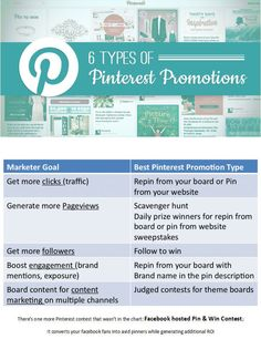 ♥ #Pinterest #Promotions Guide: 6 types to suit different #marketing goals ♥ @Piqora @Emma Zangs Finley Lab    Pinterest promotions are unique in driving referral #traffic via repinned content  #viral reach of your newly launched line of products. Pinfluencer.com offers 5 different promotion types. There's one more Pinterest contest that wasn't in the chart: #Facebook hosted #Pin  Win Contest; It converts your facebook fans into avid pinners while generating additional #ROI  #tips #so