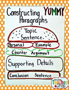 hamburger essay analogy Find and save ideas about paragraph writing on pinterest guide for the masters essay hamburger paragraph the steps with a hamburger paragraph analogy.