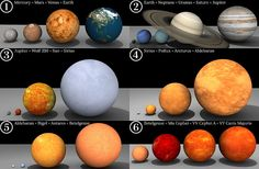 Size comparison of Solar System planets, the Sun, and other stars. (Credit: Dave Jarvis)
