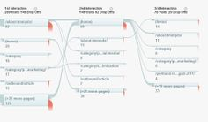 social flow interactions