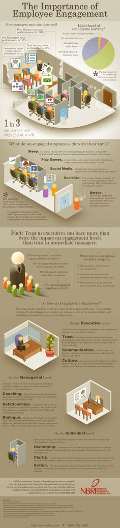 The Importance Of Employee Engagement [INFOGRAPHIC] via infographiclist.com