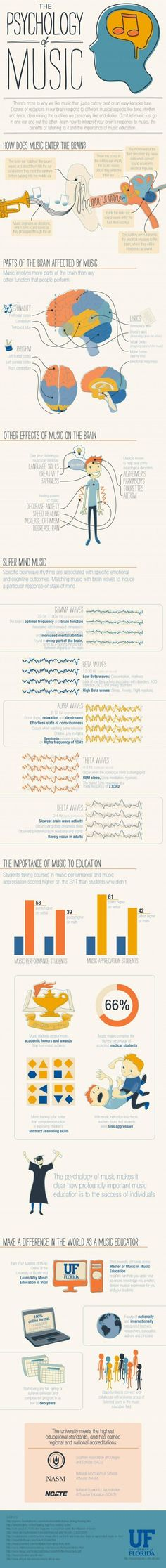 The Psychology of Music [infographic]