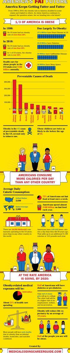 Obesity Statistics Infographic
