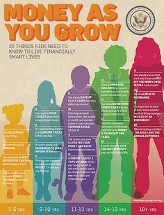 20 things kids of each age need to know in order to live financially smart lives.
