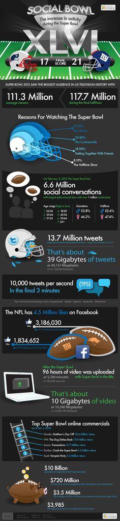 Social Bowl 2012 in Social Media #infographic#SocialGrow #SocialGrowMewww.socialgrow.me - Revlutionizing the Micro-Gig Marketplace.