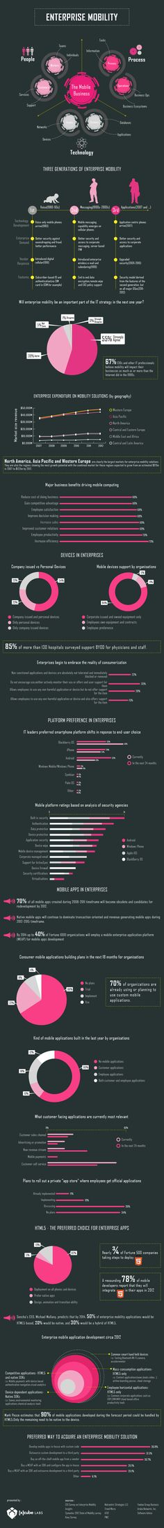 An Infographic by [x]cube LABS on Enterprise Mobility