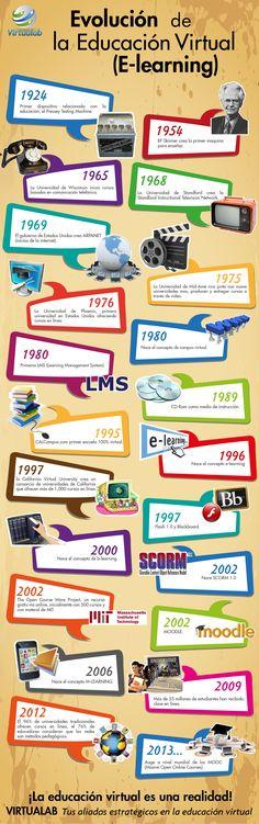 La historia de la Educación Virtual.  #infografia #infografía #infografias #infograph #graph #graphics #infographics #historia #educacion #education #learning #e-learning #virtual
