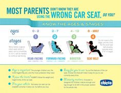 Are you using the wrong car seat?