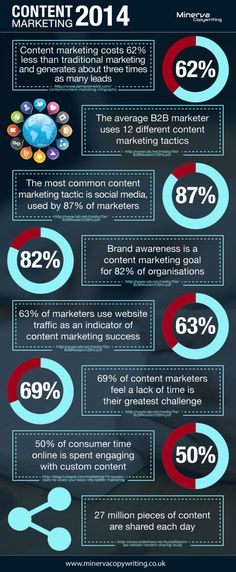 Content Marketing 2014 Infographic
