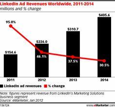 Linkedin Ad Revenues Worldwide, 2011-2014, as of Jan 2012