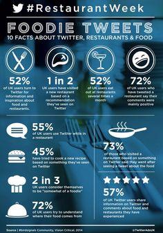 #Foodie Tweets #restaurant
