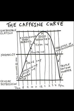 Caffeine bell curve