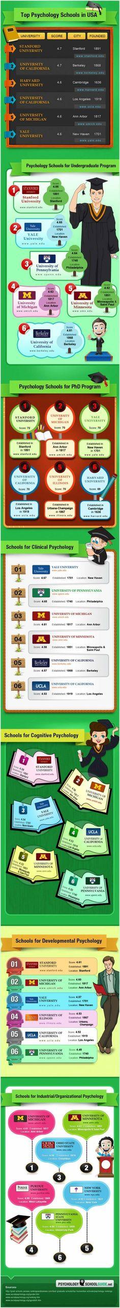 Las mejores Escuelas de psicología de Estados Unidos #infografia #infographic #education