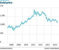 2/3 Russia goes on decade's biggest gold buying spree http://gu.com/p/43am9/stw  @GuardianNewEast @AlbertoNardelli
